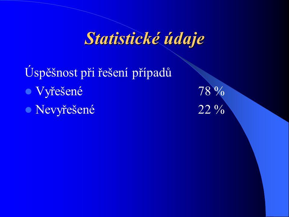Statistické údaje Úspěšnost při řešení případů Vyřešené 78 %