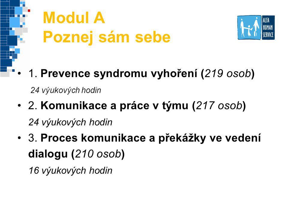 Modul A Poznej sám sebe 1. Prevence syndromu vyhoření (219 osob)