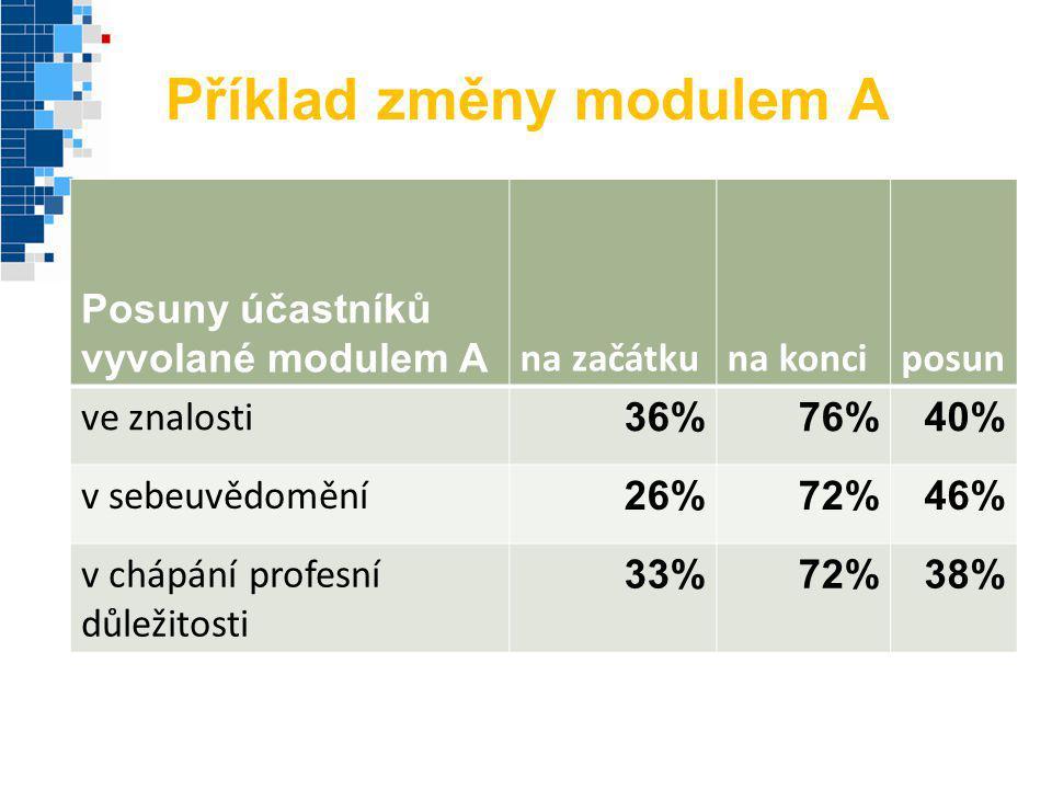Příklad změny modulem A