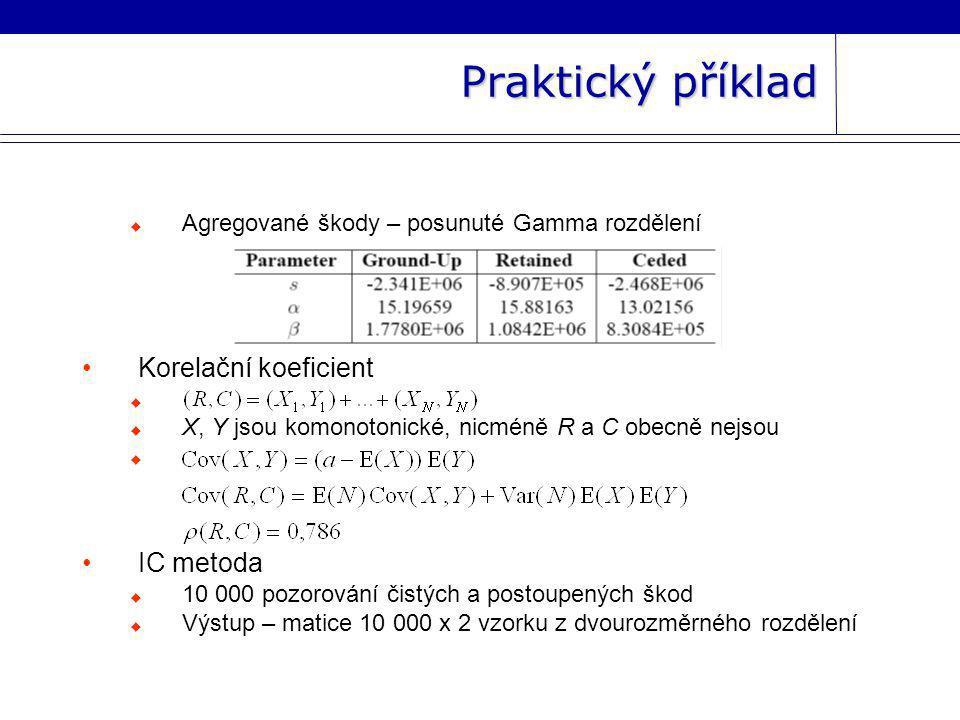 Praktický příklad Korelační koeficient IC metoda