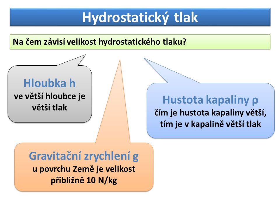 Hydrostatický tlak Hloubka h Hustota kapaliny ρ Gravitační zrychlení g