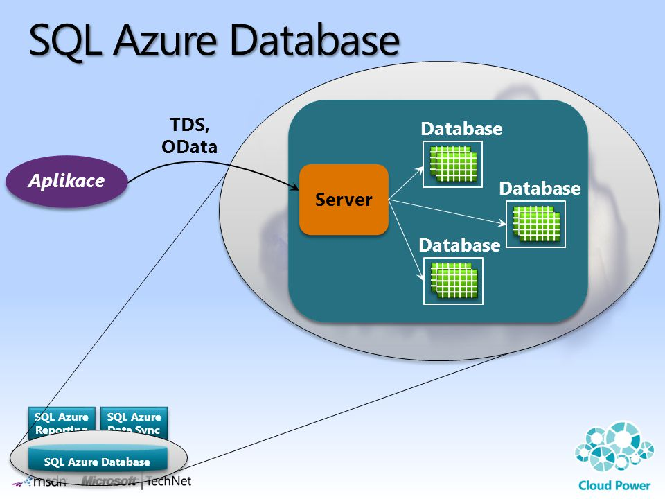 SQL Azure Database TDS, OData Database Aplikace Server SQL Azure