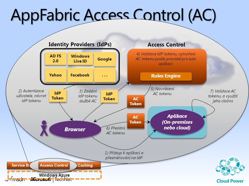 AppFabric Access Control (AC)