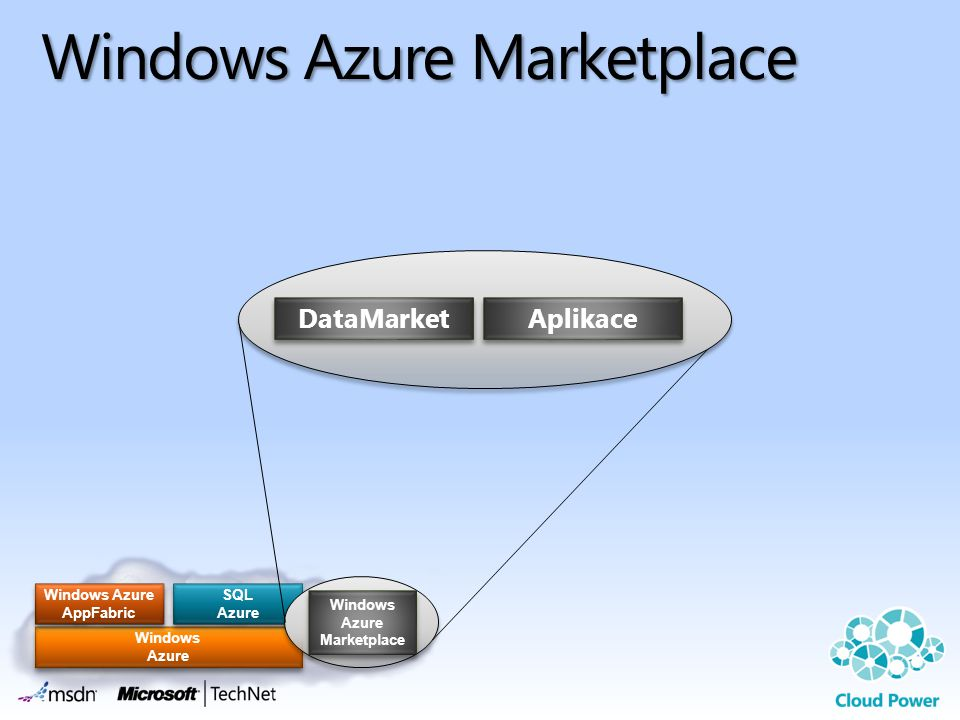Windows Azure Marketplace