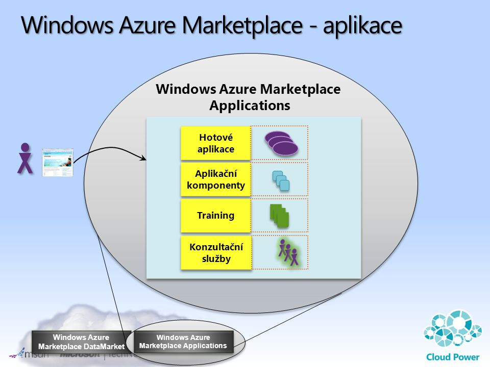 Windows Azure Marketplace - aplikace