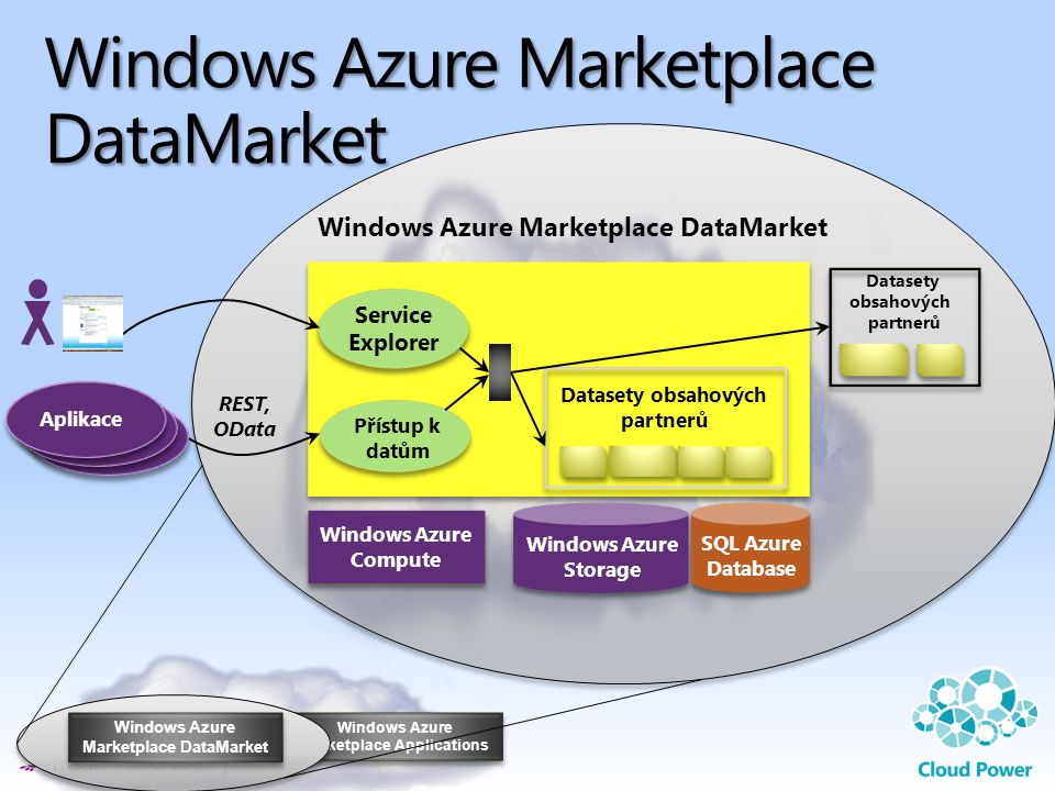 Windows Azure Marketplace DataMarket
