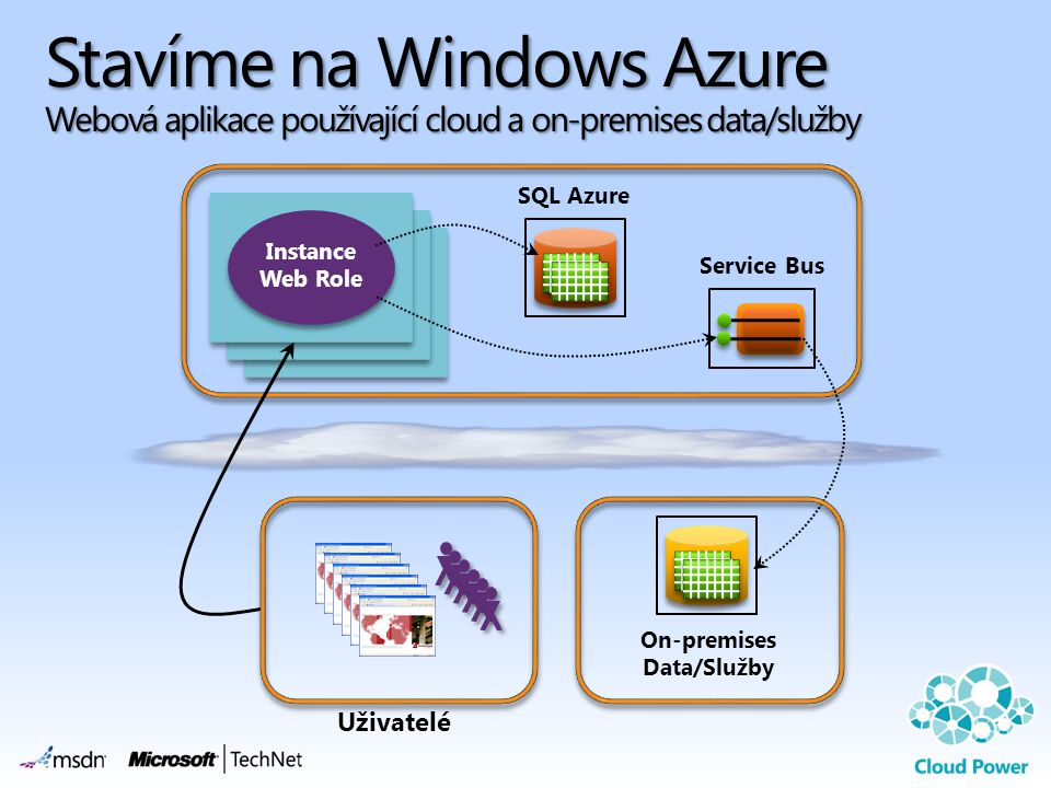 On-premises Data/Služby