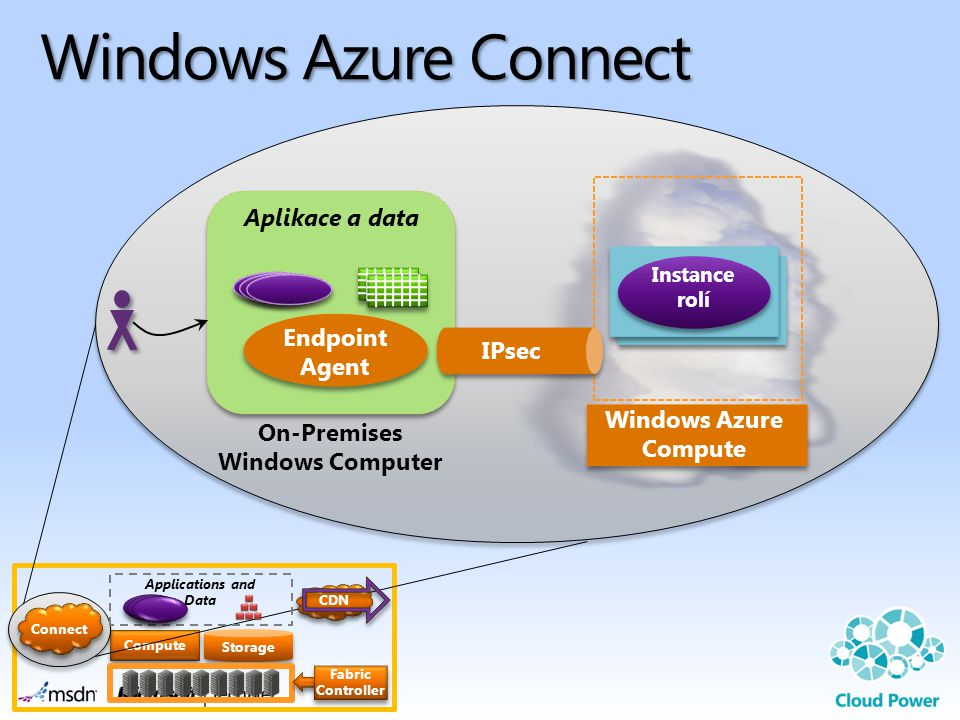 Windows Azure Connect Aplikace a data Endpoint Agent IPsec