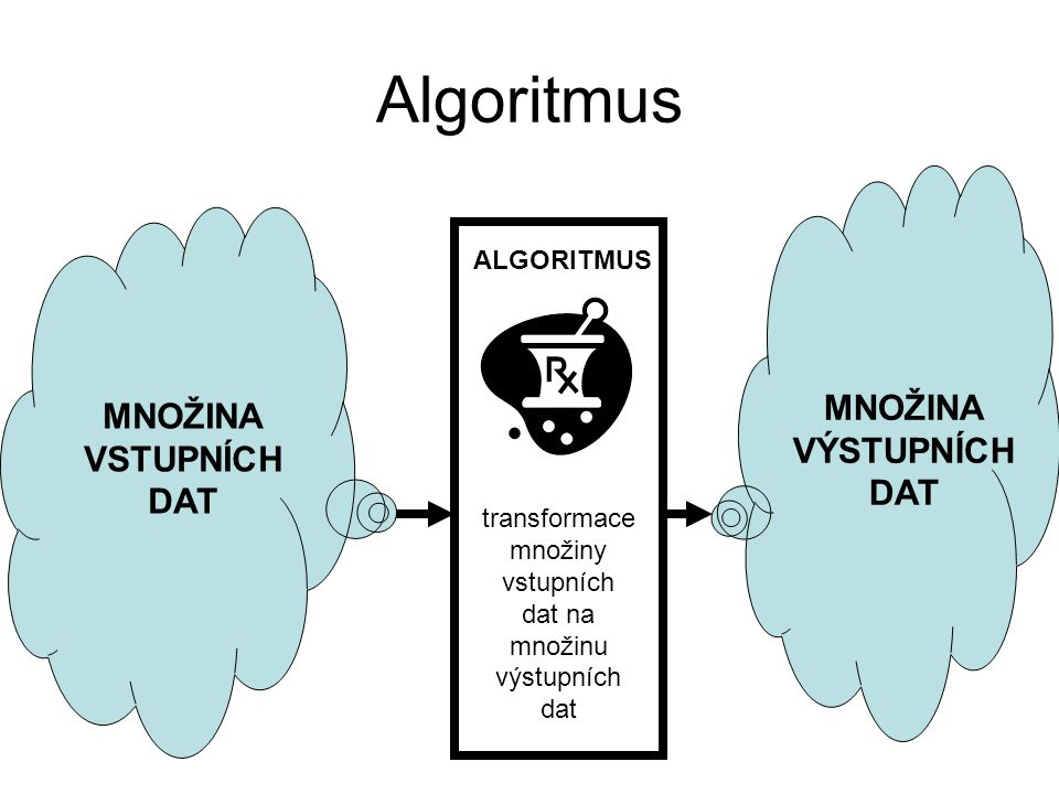 Algoritmus MNOŽINA MNOŽINA VÝSTUPNÍCH VSTUPNÍCH DAT DAT ALGORITMUS