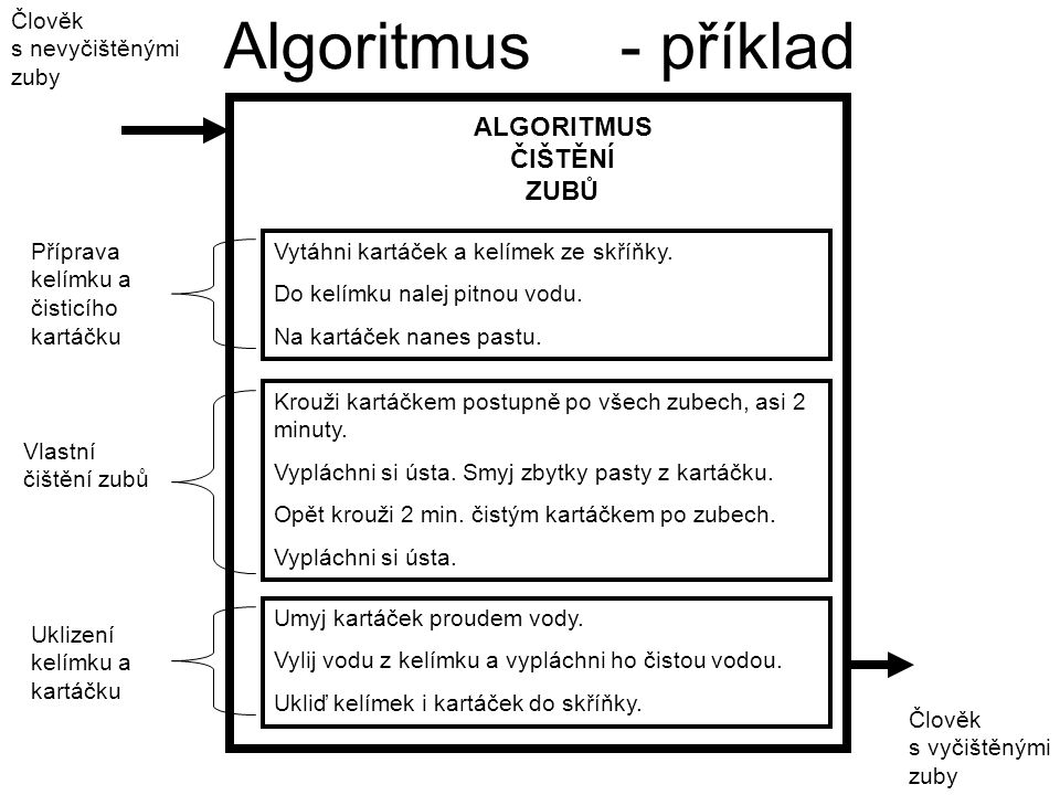 Algoritmus - příklad ALGORITMUS ČIŠTĚNÍ ZUBŮ Člověk s nevyčištěnými