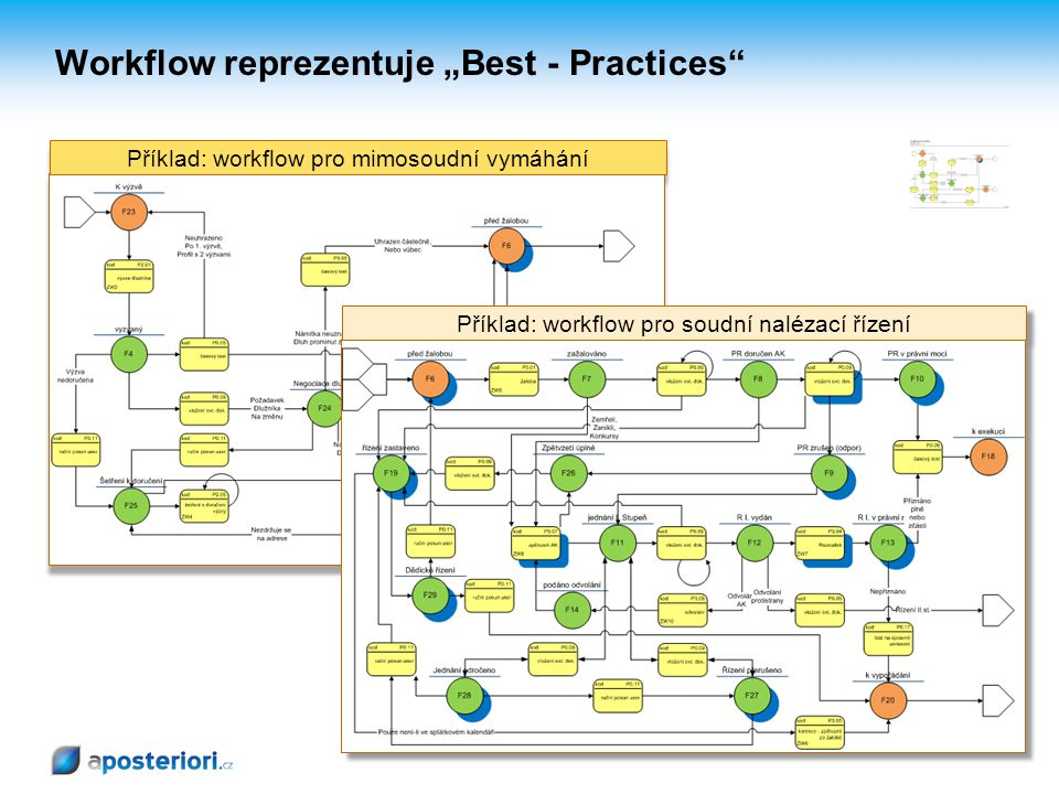 "Workflow reprezentuje ""Best - Practices"
