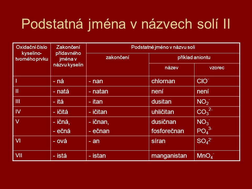 Podstatná jména v názvech solí II