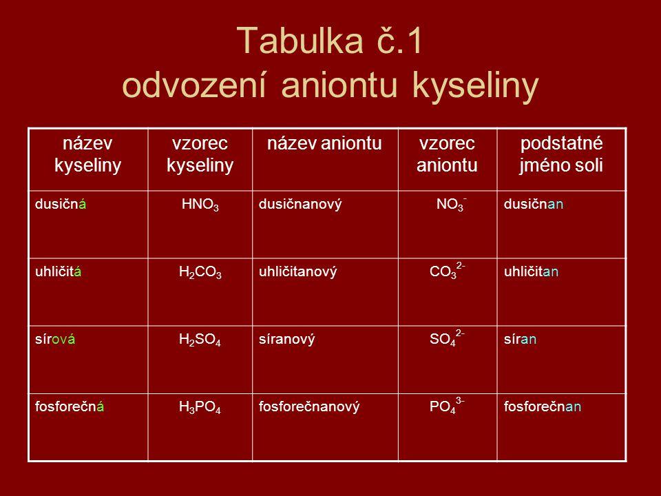 Tabulka č.1 odvození aniontu kyseliny