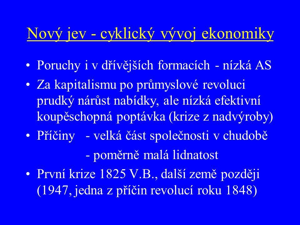 Nový jev - cyklický vývoj ekonomiky