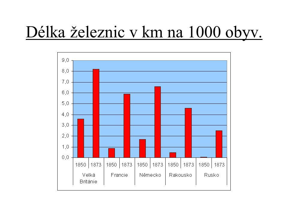 Délka železnic v km na 1000 obyv.