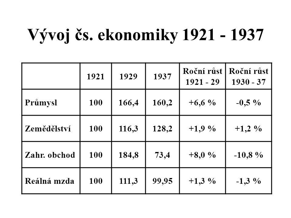 Vývoj čs. ekonomiky 1921 - 1937 1921 1929 1937 Roční růst 1921 - 29