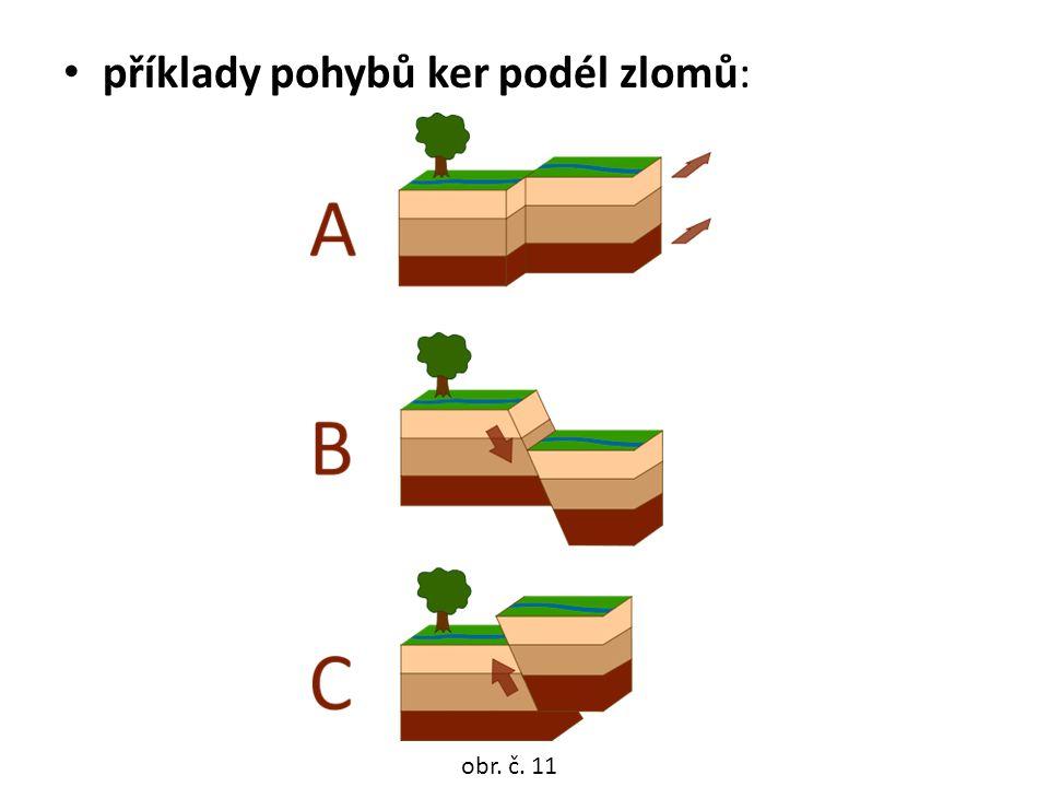 příklady pohybů ker podél zlomů: