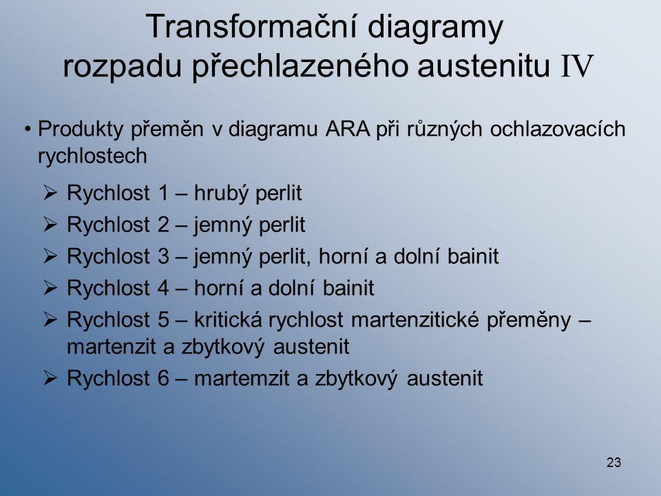 Transformační diagramy rozpadu přechlazeného austenitu IV
