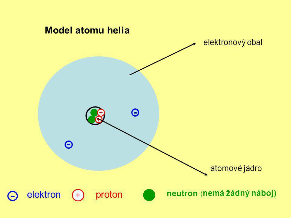 Model atomu helia elektron proton elektronový obal atomové jádro
