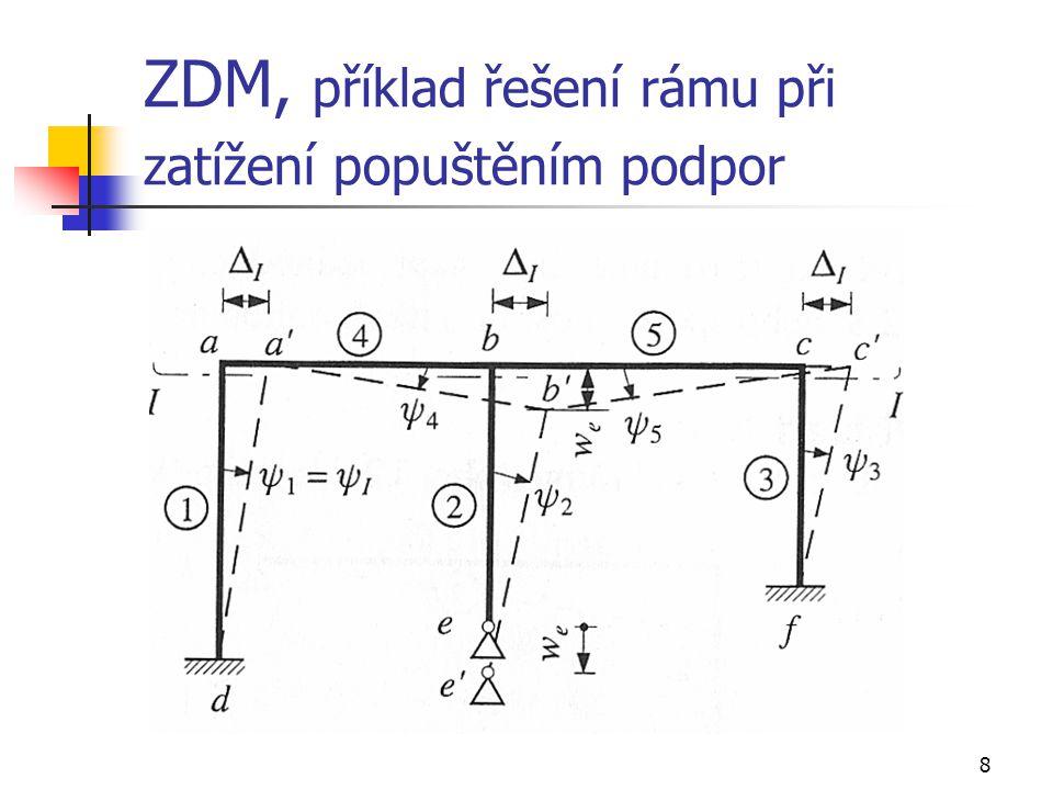 ZDM, příklad řešení rámu při zatížení popuštěním podpor
