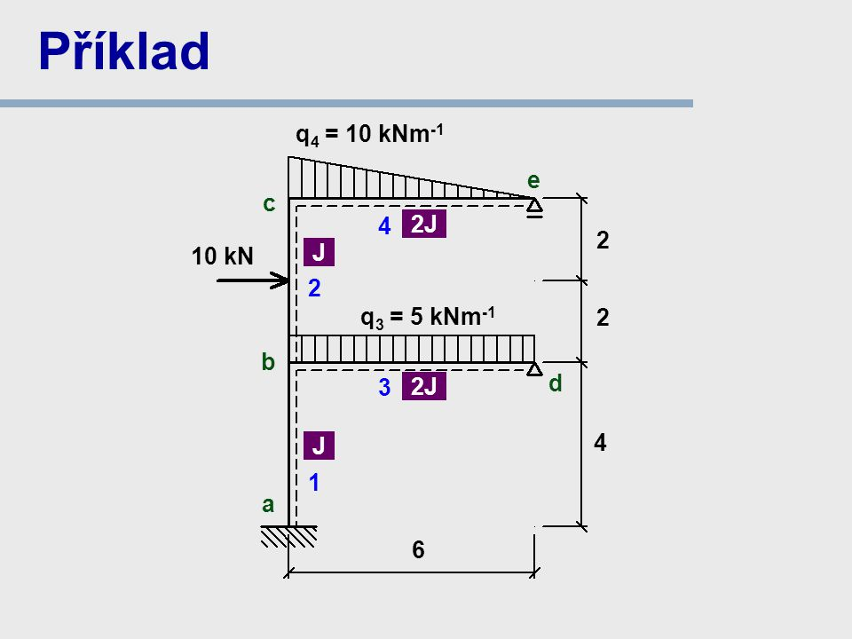Příklad q4 = 10 kNm-1 e c 4 2J 2 10 kN J 2 q3 = 5 kNm-1 2 b 3 d 2J 4 J