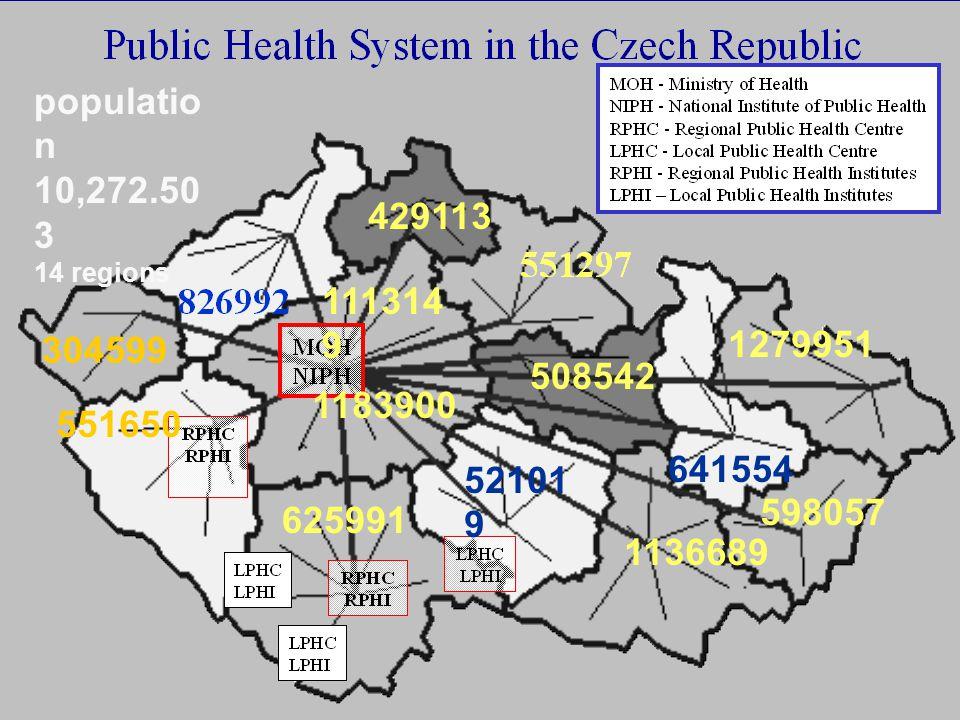 population 10,272.503. 14 regions. 429113. 1113149. 1279951. 304599. 508542. 1183900. 551650.