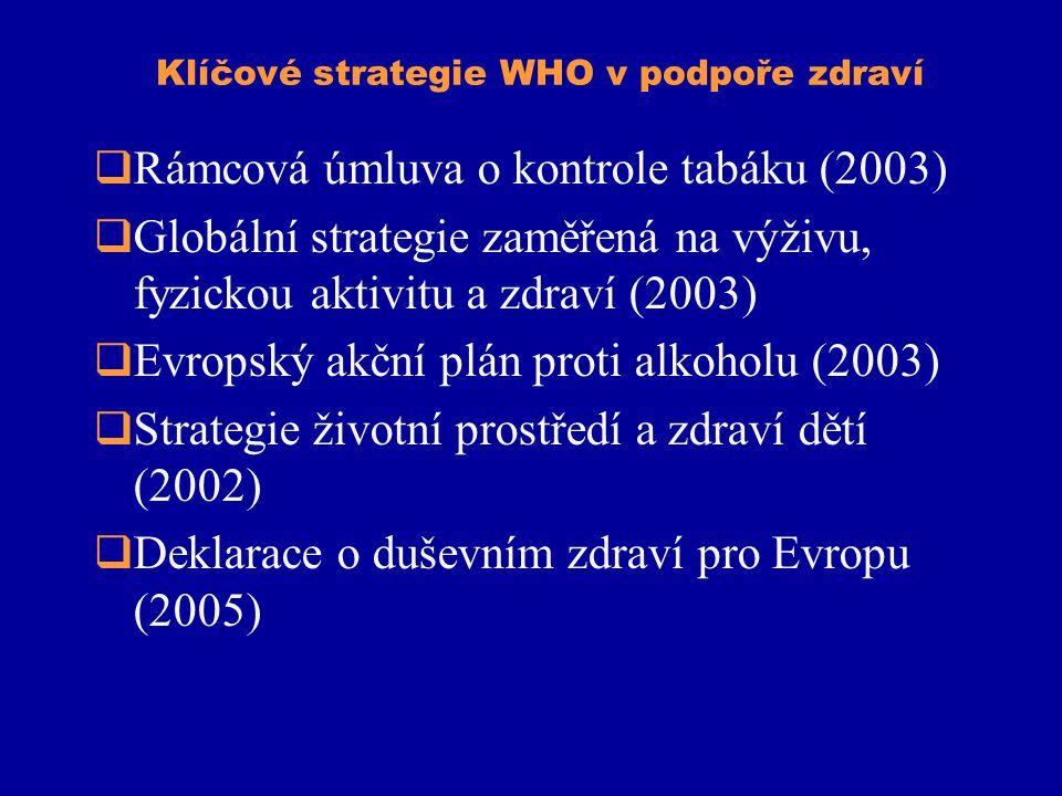 Klíčové strategie WHO v podpoře zdraví