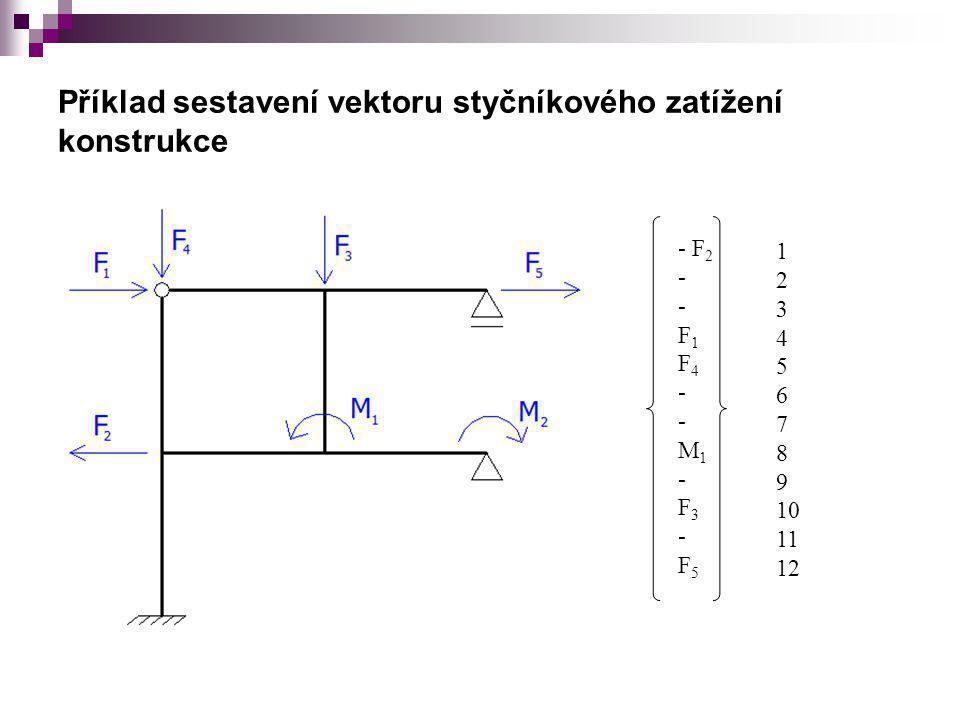 Příklad sestavení vektoru styčníkového zatížení konstrukce
