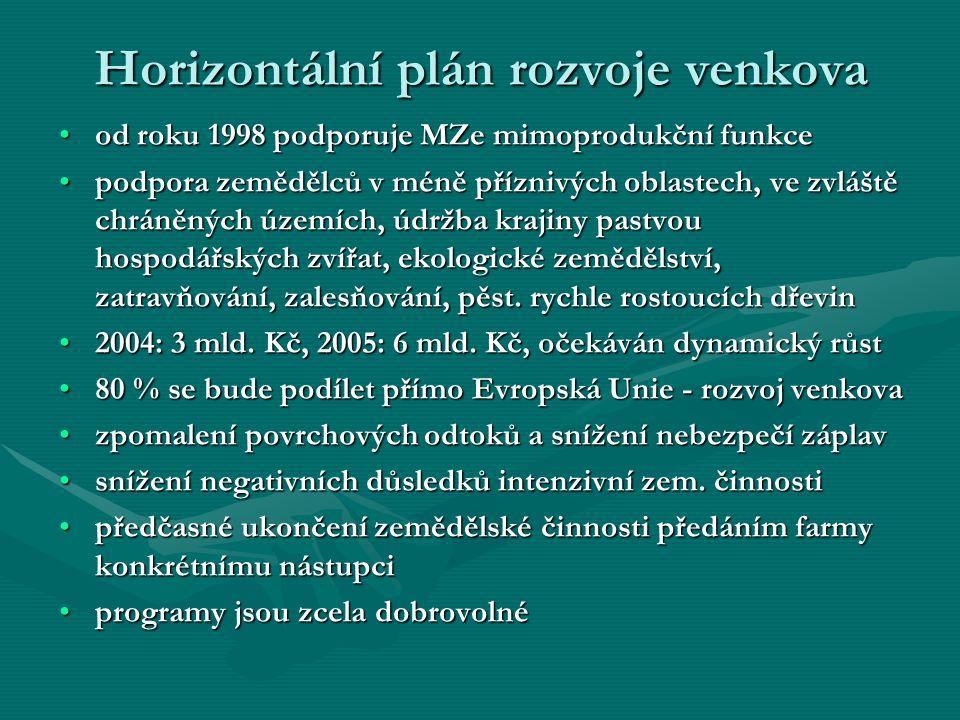 Horizontální plán rozvoje venkova