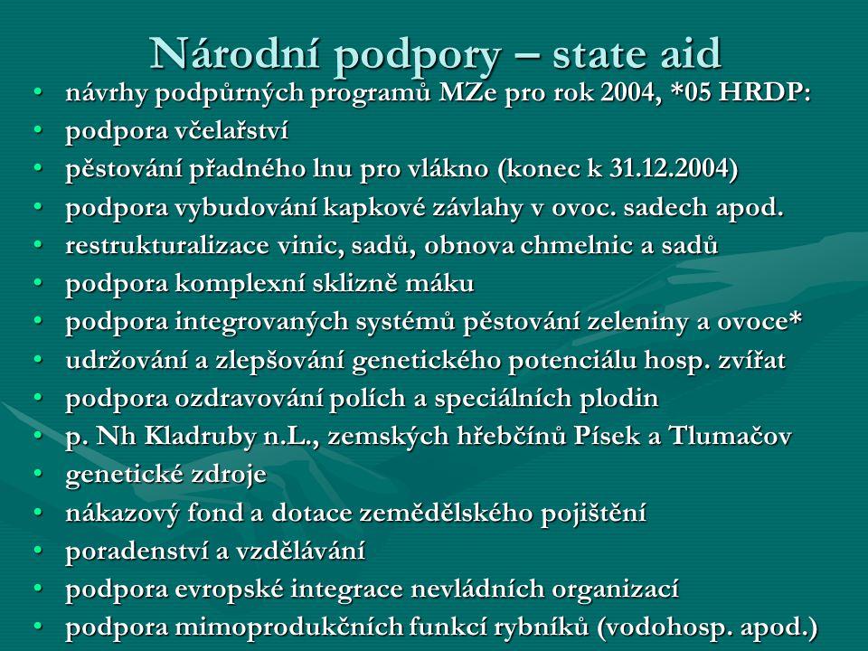 Národní podpory – state aid