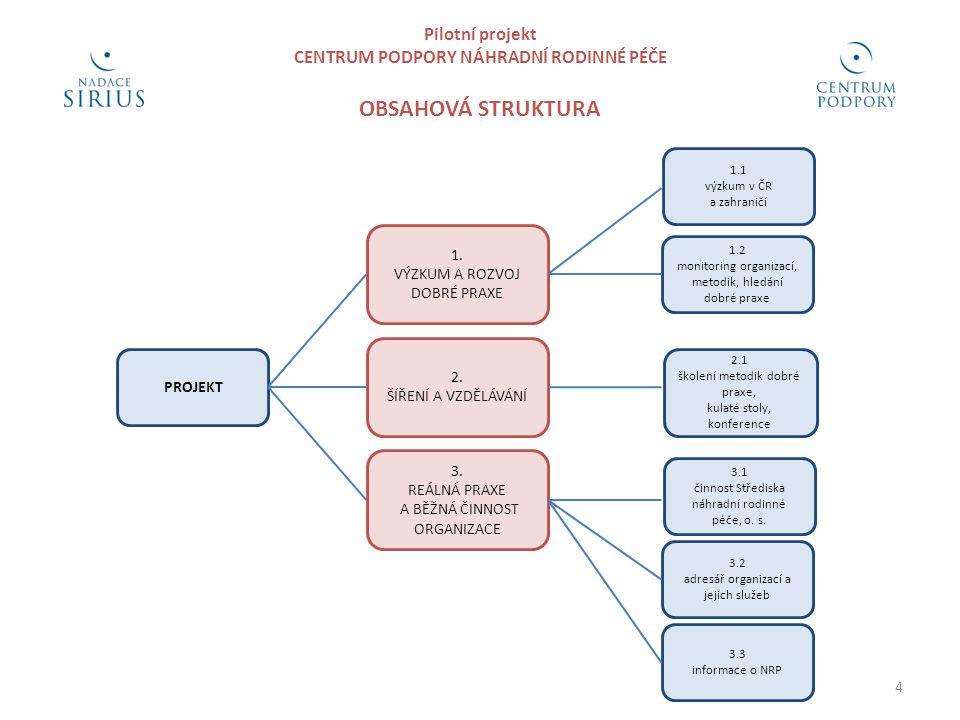 Pilotní projekt CENTRUM PODPORY NÁHRADNÍ RODINNÉ PÉČE OBSAHOVÁ STRUKTURA