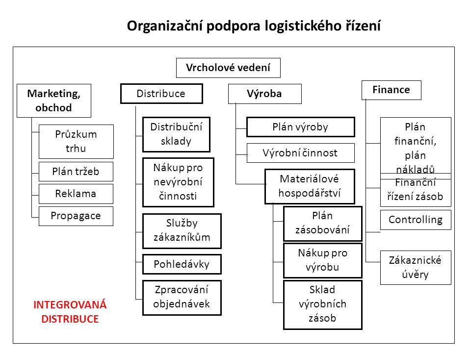 Organizační podpora logistického řízení INTEGROVANÁ DISTRIBUCE