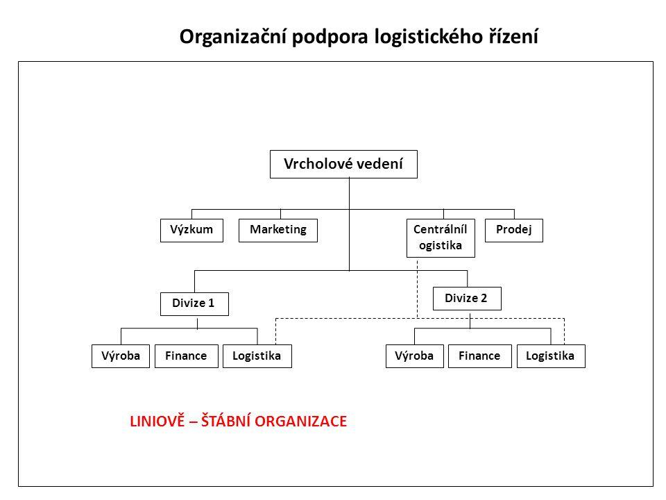 Organizační podpora logistického řízení