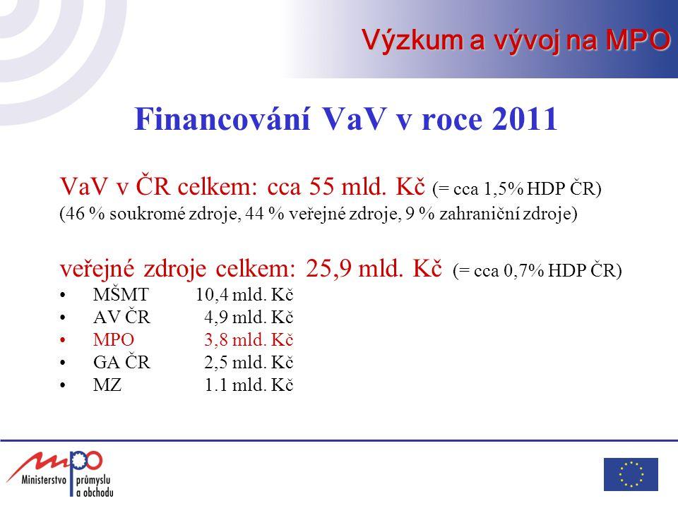 Výzkum a vývoj na MPO Financování VaV v roce 2011