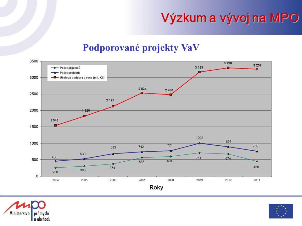 Výzkum a vývoj na MPO Podporované projekty VaV