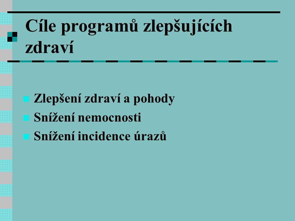 Cíle programů zlepšujících zdraví
