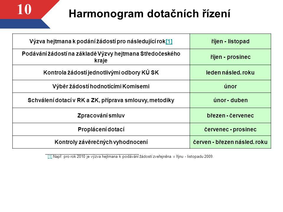 Harmonogram dotačních řízení