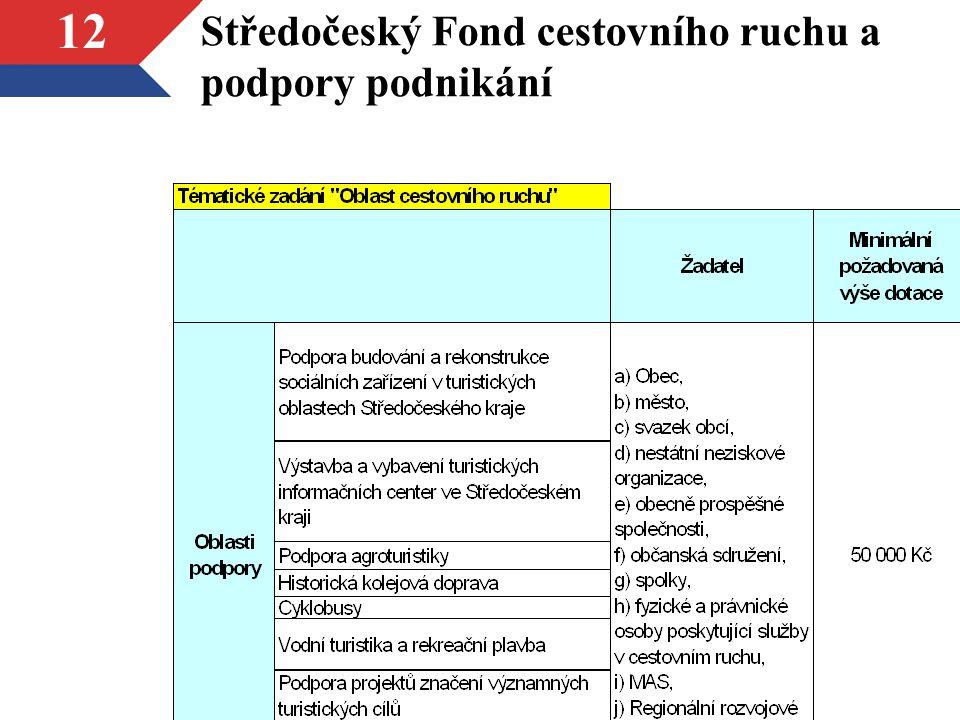 Středočeský Fond cestovního ruchu a podpory podnikání