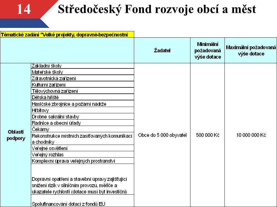Středočeský Fond rozvoje obcí a měst