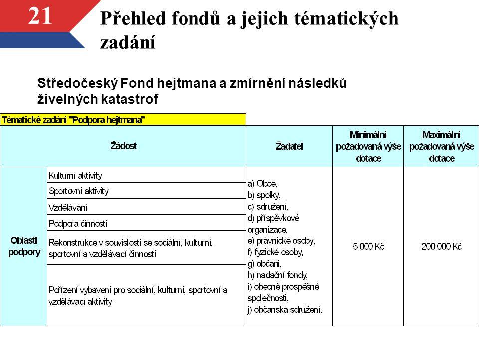 Přehled fondů a jejich tématických zadání