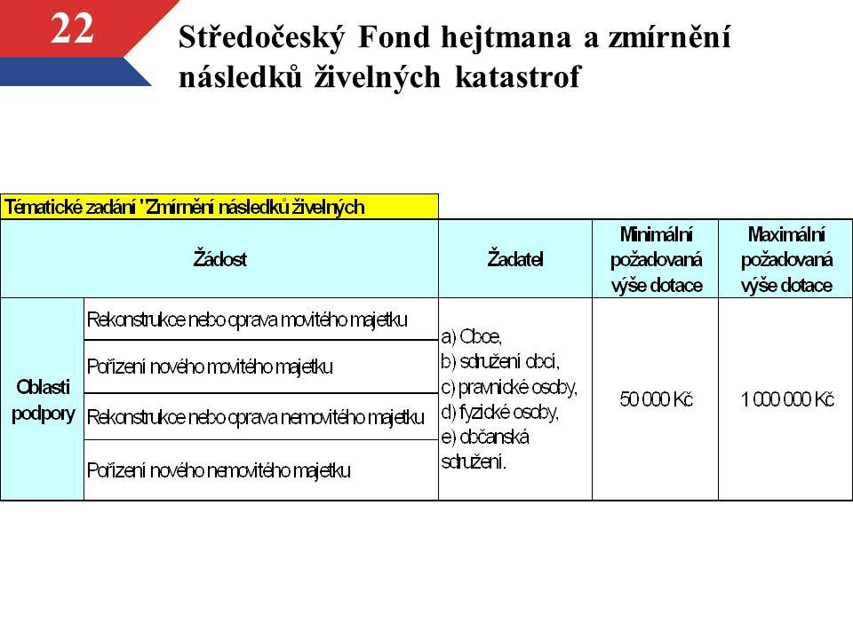 Středočeský Fond hejtmana a zmírnění následků živelných katastrof