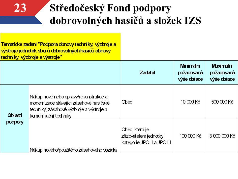 Středočeský Fond podpory dobrovolných hasičů a složek IZS