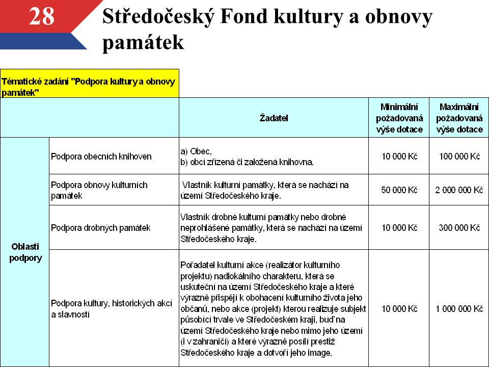 Středočeský Fond kultury a obnovy památek