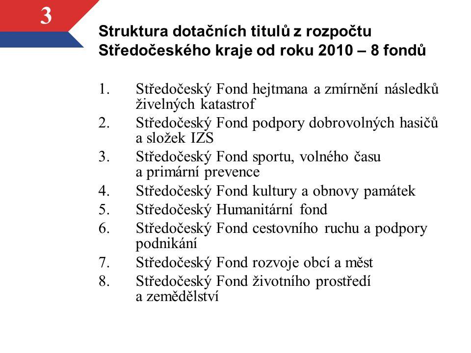 Struktura dotačních titulů z rozpočtu Středočeského kraje od roku 2010 – 8 fondů