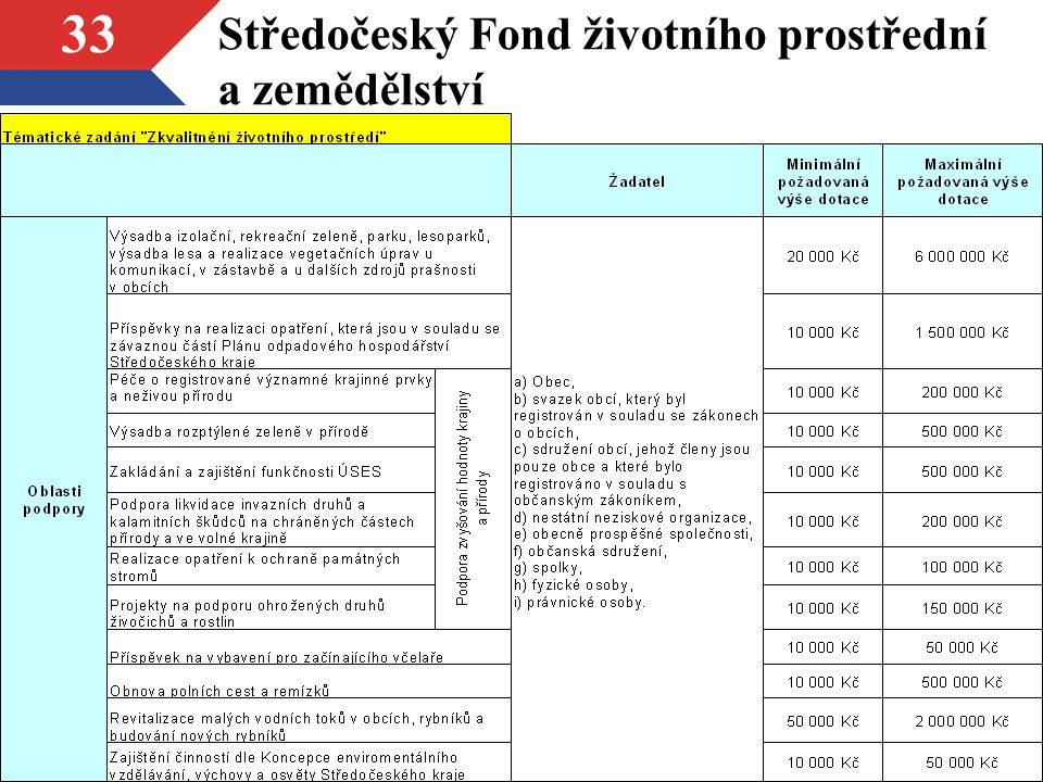 Středočeský Fond životního prostřední a zemědělství