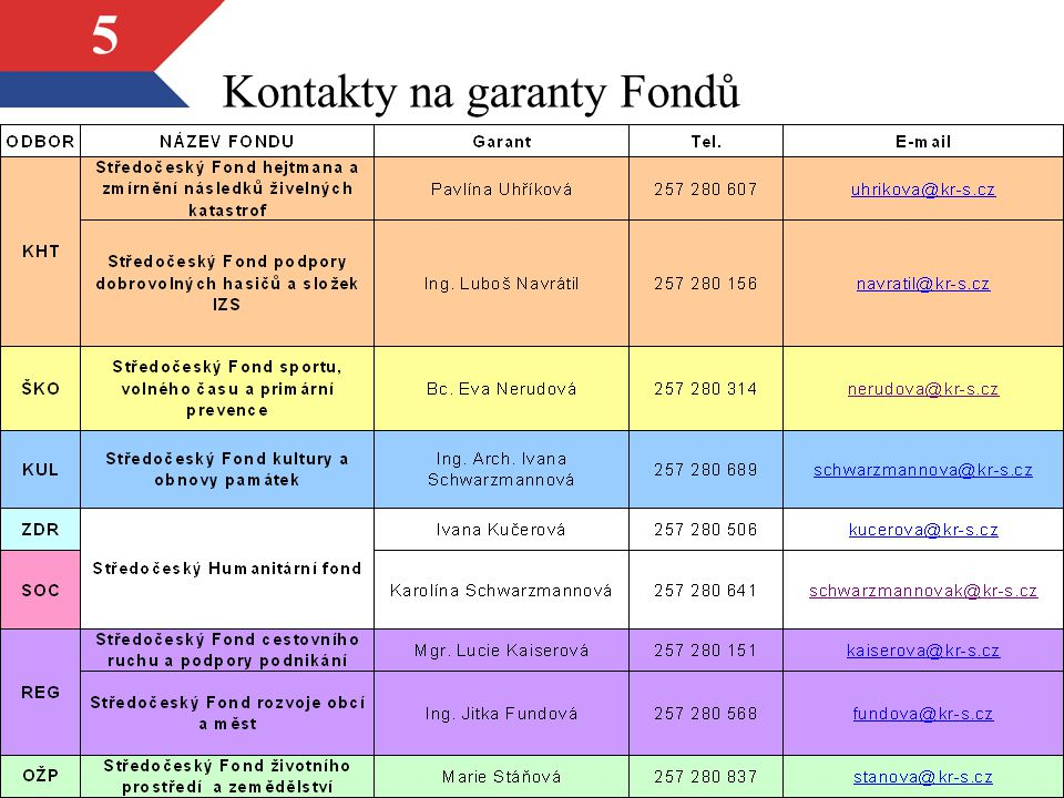 Kontakty na garanty Fondů
