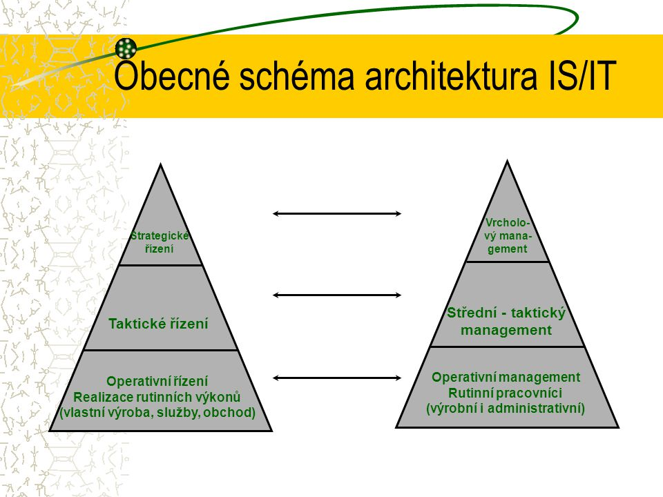 Obecné schéma architektura IS/IT