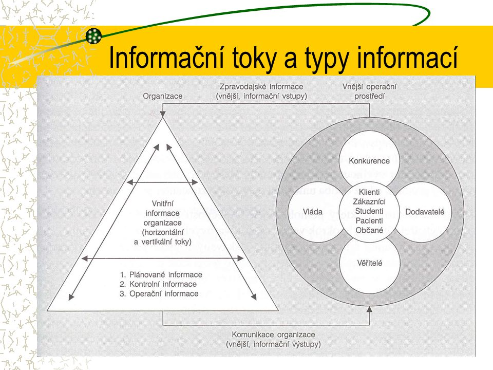 Informační toky a typy informací