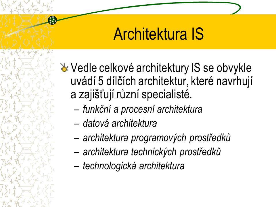 Architektura IS Vedle celkové architektury IS se obvykle uvádí 5 dílčích architektur, které navrhují a zajišťují různí specialisté.
