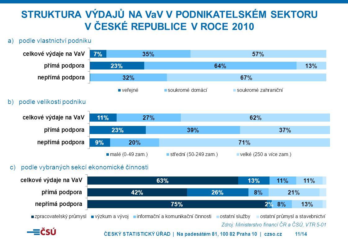 STRUKTURA VÝDAJŮ NA VaV V PODNIKATELSKÉM SEKTORU V ČESKÉ REPUBLICE V ROCE 2010